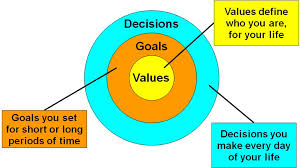Long Term Goals must be based on your values system.